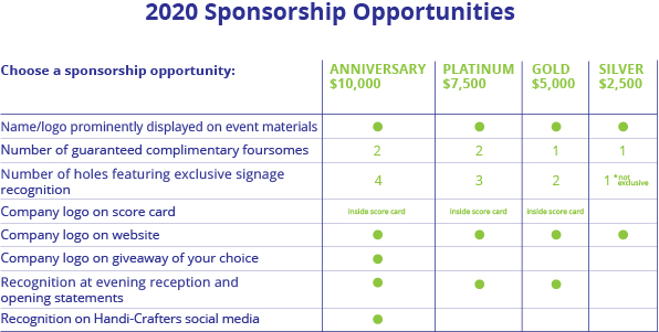 Golf Sponsorship Opportunities 2020
